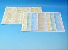 Tabulka Fyzika - veličiny,jednotky pro ZŠ